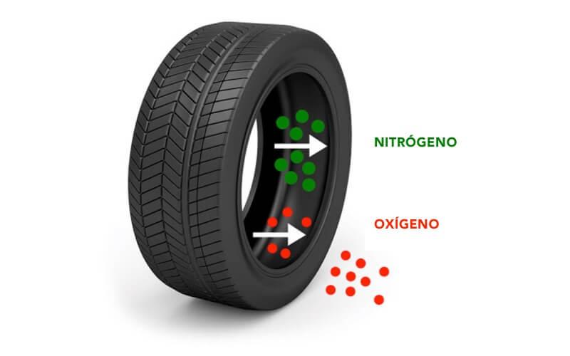 Llantas con nitrógeno y oxígeno