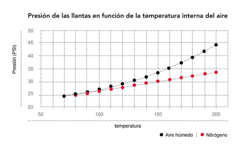 Presión de las llantas vs temperatura del aire