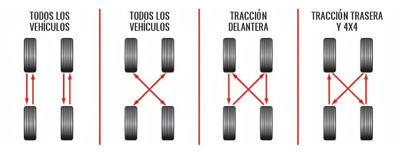 Tipos de rotación de llantas