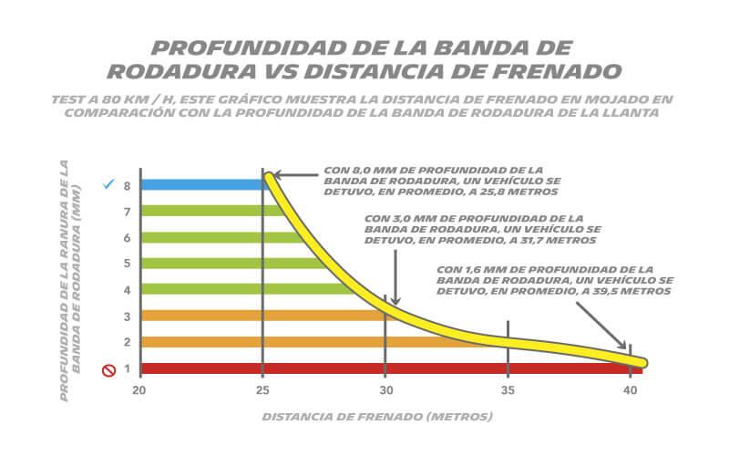 Profundidad de la banda de rodadura vs distancia de frenado
